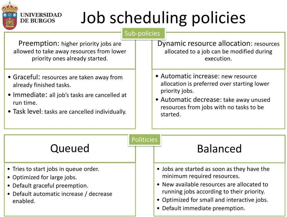 Immediate: all job s tasks are cancelled at run time. Task level: tasks are cancelled individually. Automatic increase: new resource allocation is preferred over starting lower priority jobs.
