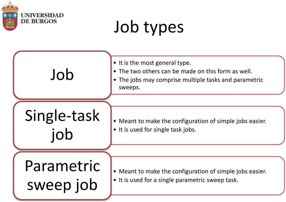 Single-task job Meant to make the configuration of simple jobs easier.