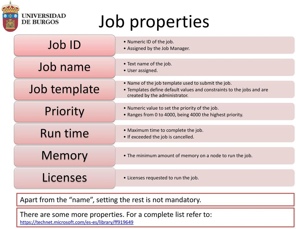 Numeric value to set the priority of the job. Ranges from 0 to 4000, being 4000 the highest priority. Maximum time to complete the job. If exceeded the job is cancelled.