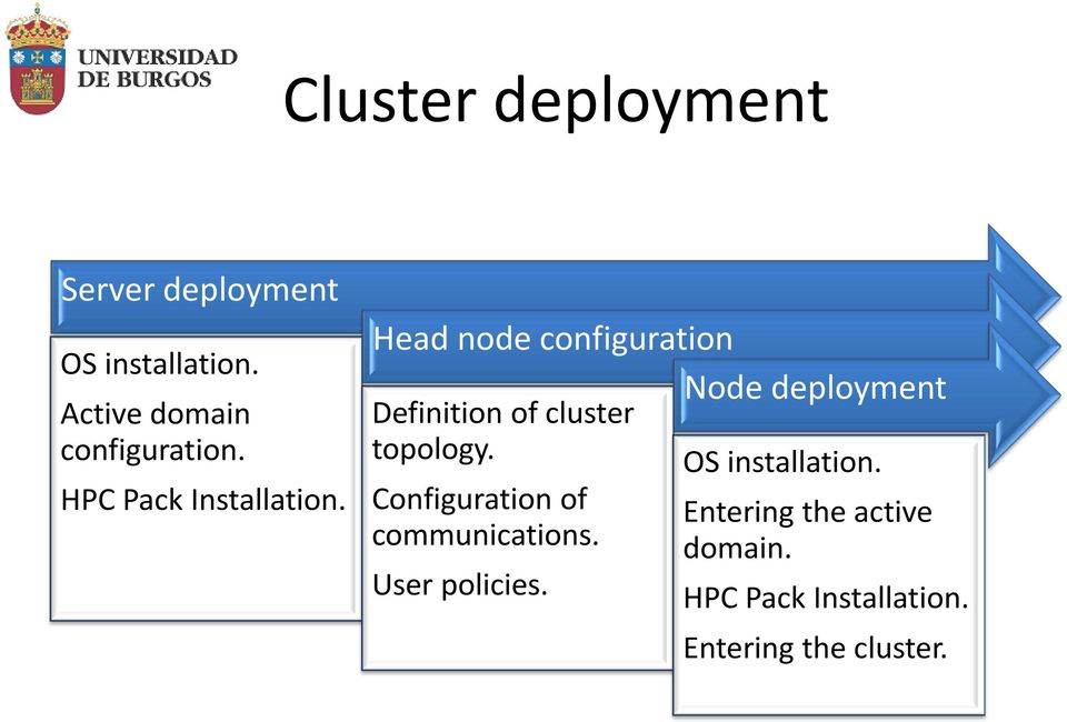 Head node configuration Node deployment Definition of cluster topology.