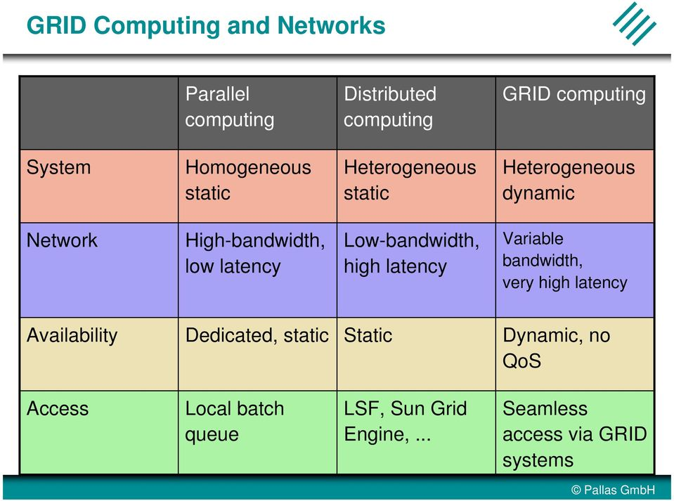 Low-bandwidth, high latency Variable bandwidth, very high latency Availability Dedicated, static