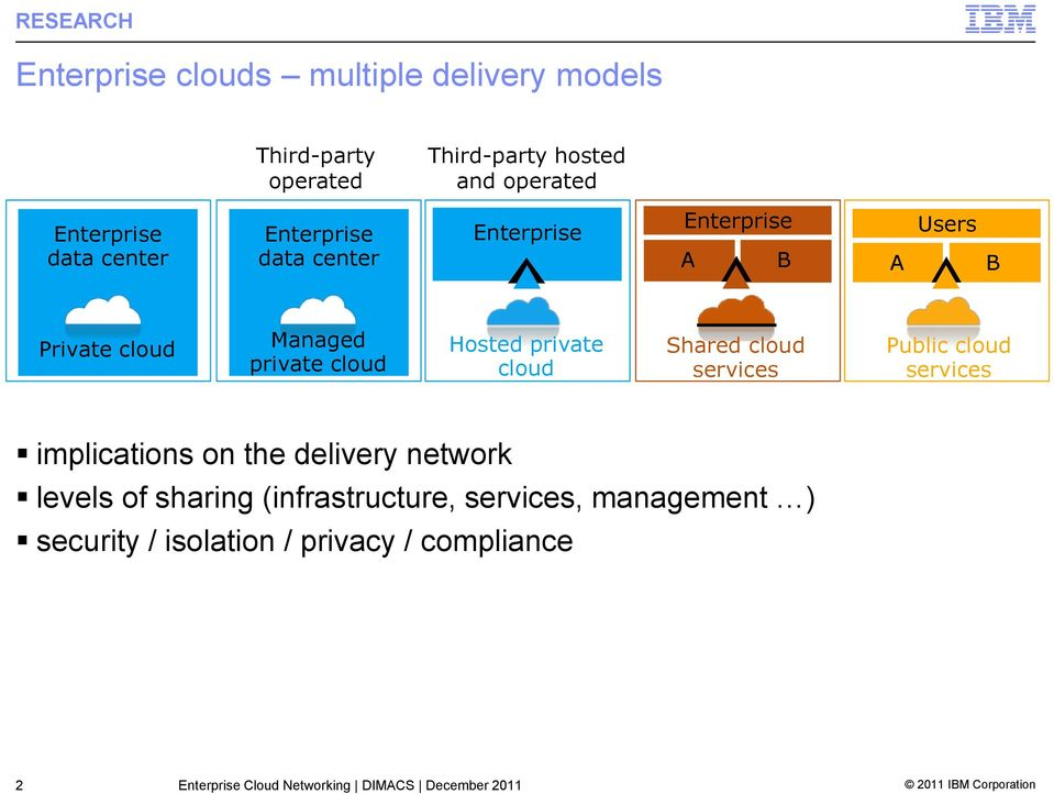cloud Shared cloud services Public cloud services implications on the delivery network levels of sharing