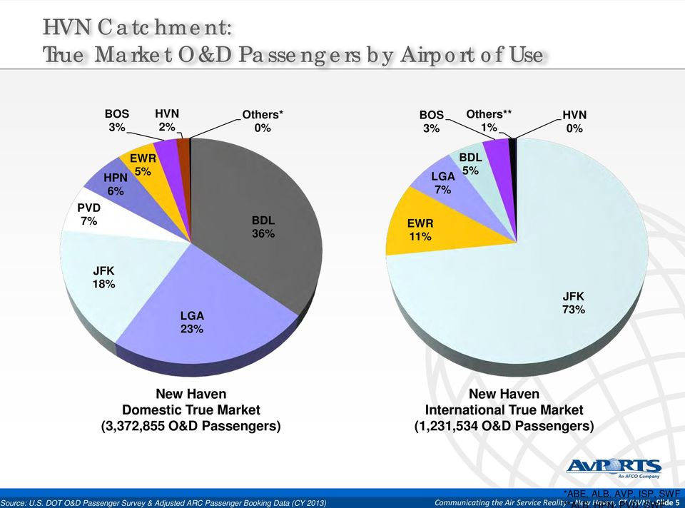 New Haven International True Market (1,231,534 O&D Passengers) So