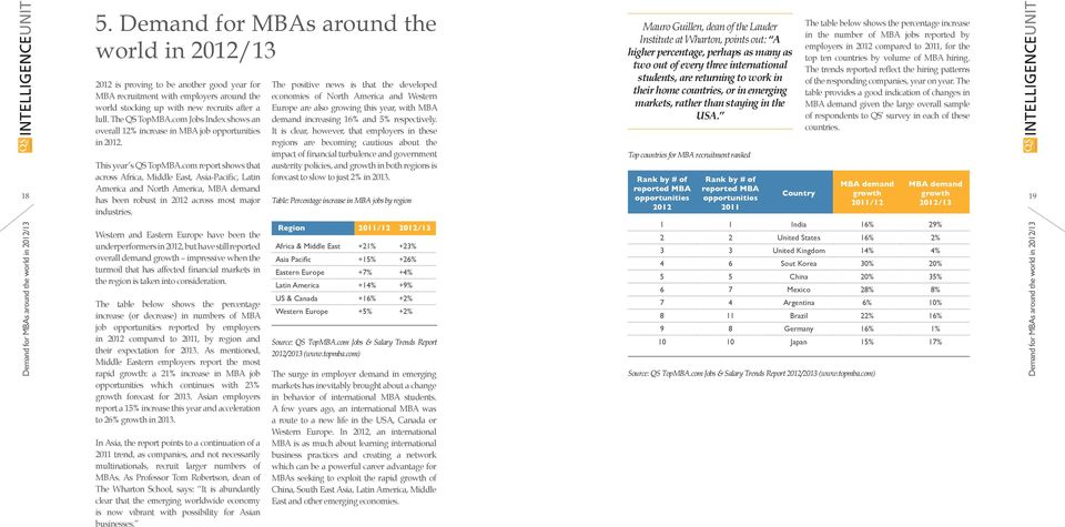 com Jobs Index shows an overall 12% increase in MBA job opportunities in 2012. This year s QS TopMBA.