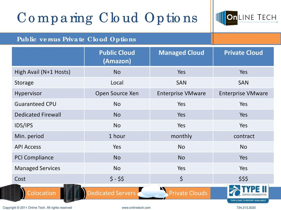 Enterprise VMware Guaranteed CPU No Yes Yes Dedicated Firewall No Yes Yes IDS/IPS No Yes Yes Min.