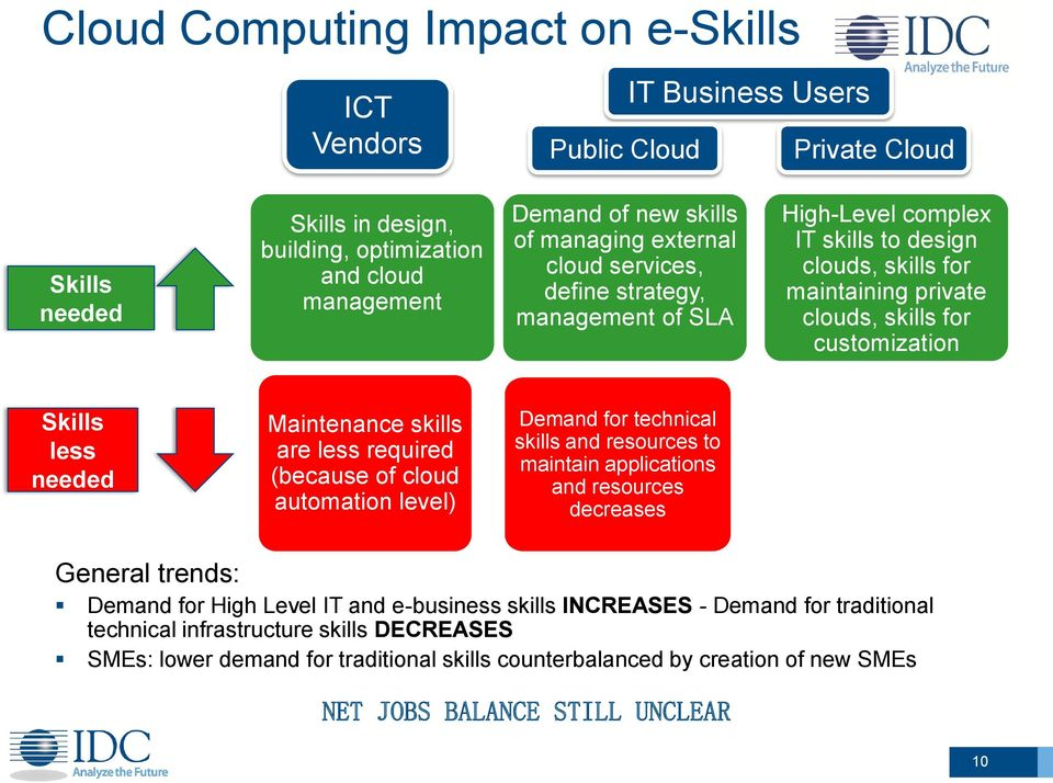 Maintenance skills are less required (because of cloud automation level) Demand for technical skills and resources to maintain applications and resources decreases General trends: Demand for High