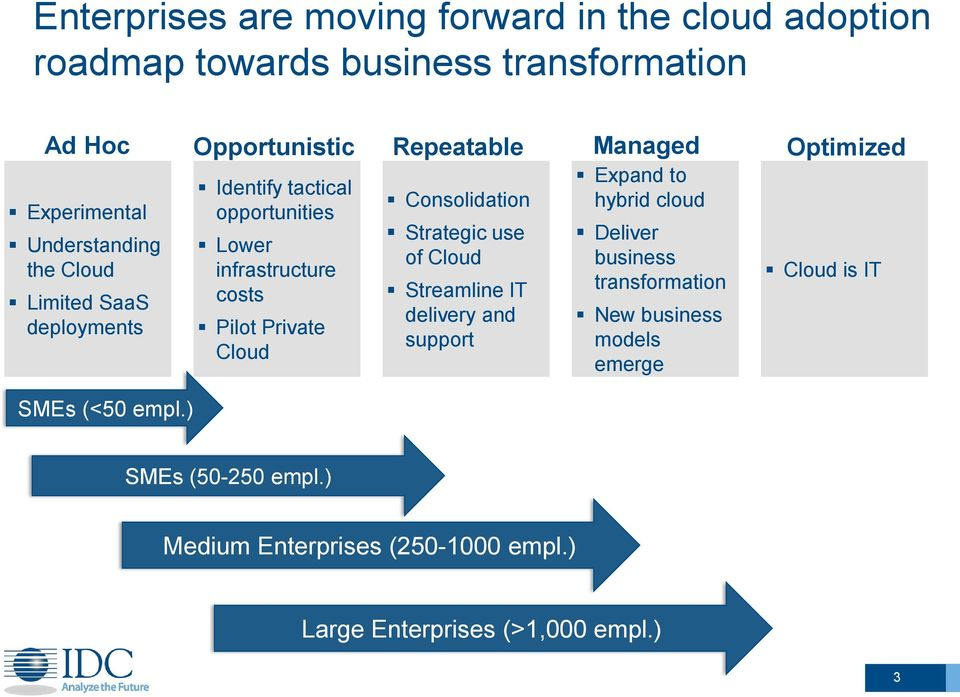 Consolidation Strategic use of Cloud Streamline IT delivery and support Managed Expand to hybrid cloud Deliver business transformation New