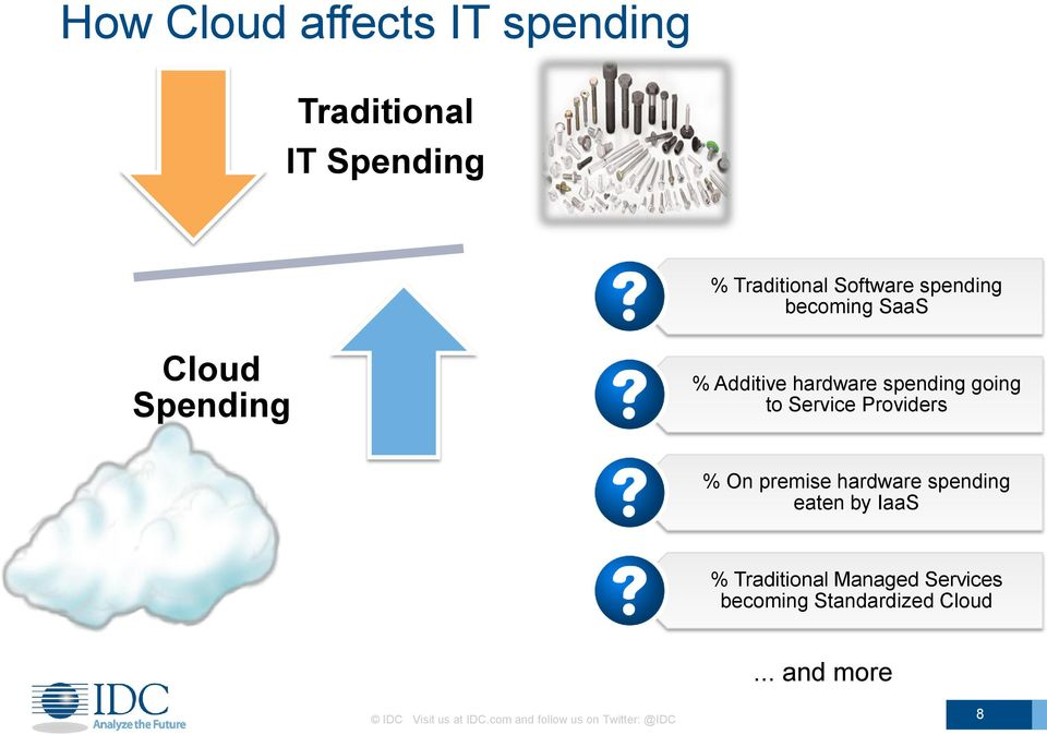 % On premise hardware spending eaten by IaaS % Traditional Managed Services becoming