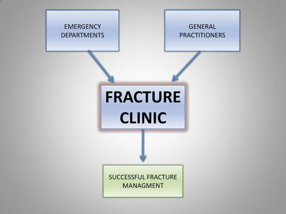 FRACTURE CLINIC