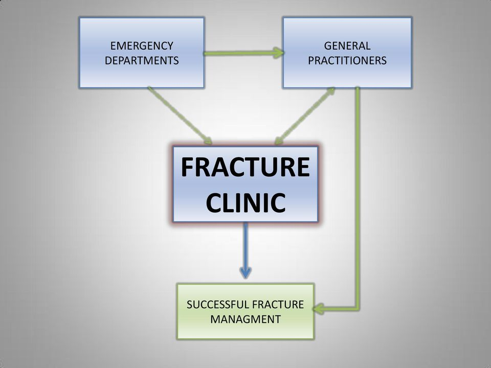 FRACTURE FRACTURE CLINIC