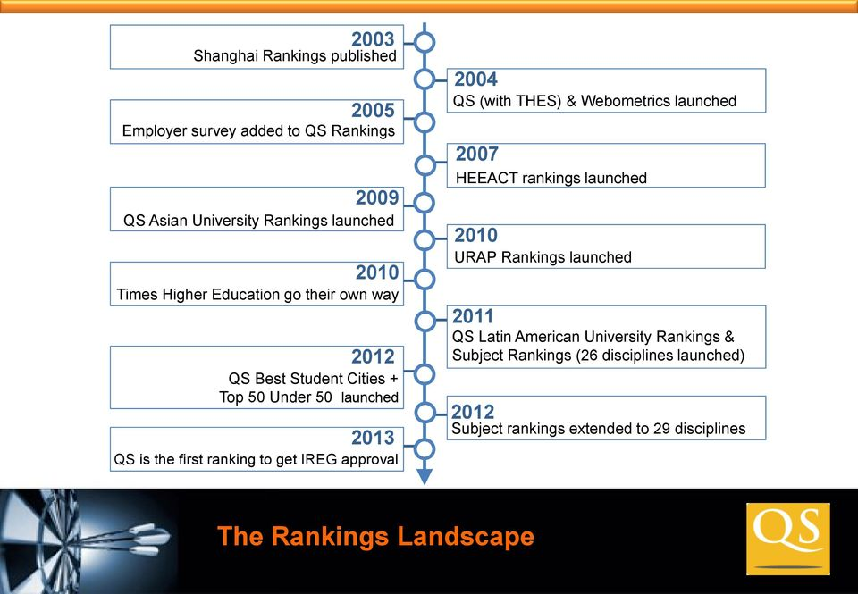 approval 2004 QS (with THES) & Webometrics launched 2007 HEEACT rankings launched 2010 URAP Rankings launched 2011 QS Latin