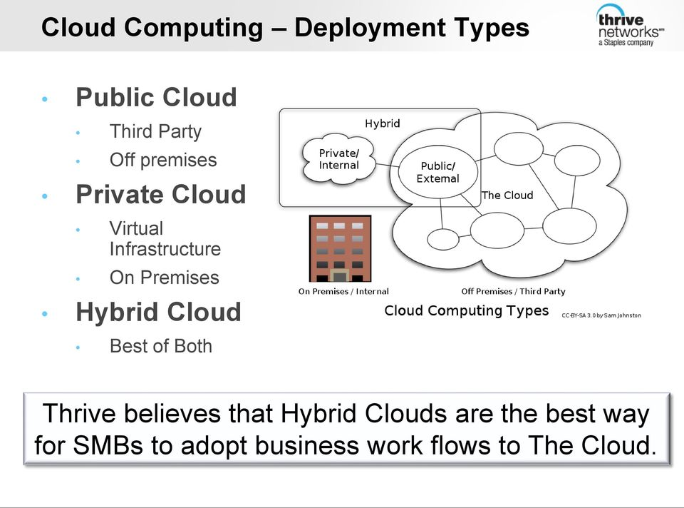 Hybrid Cloud Best of Both Thrive believes that Hybrid Clouds