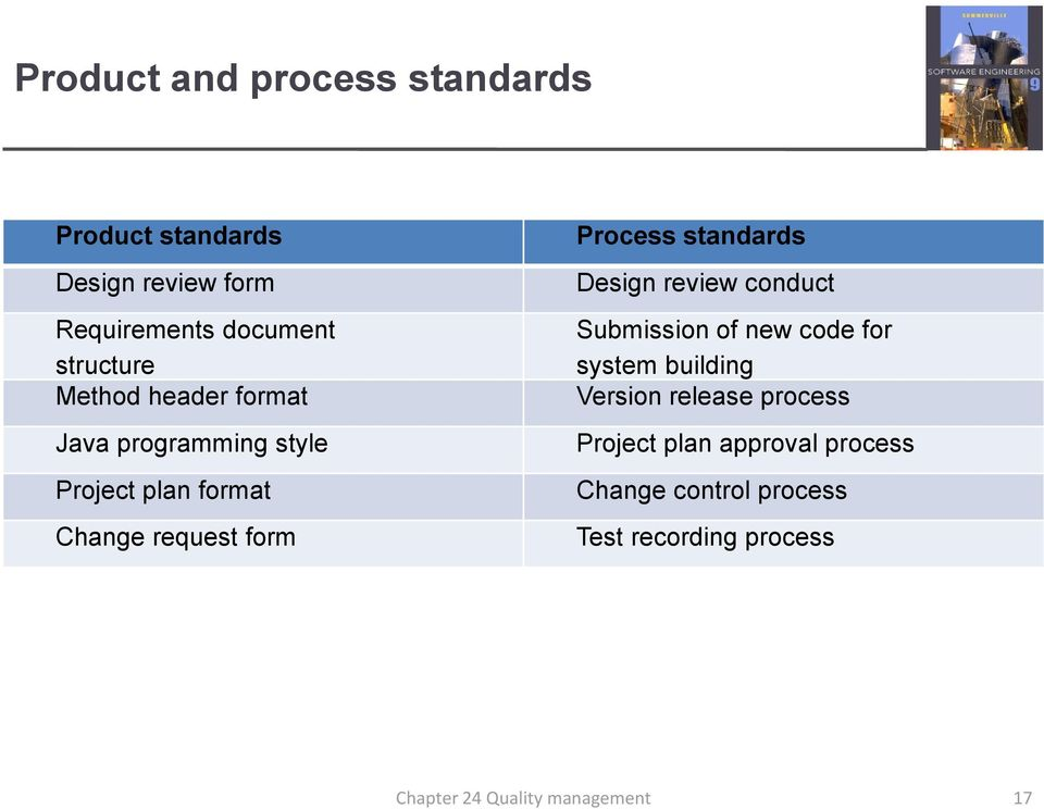 form Process standards Design review conduct Submission of new code for system building