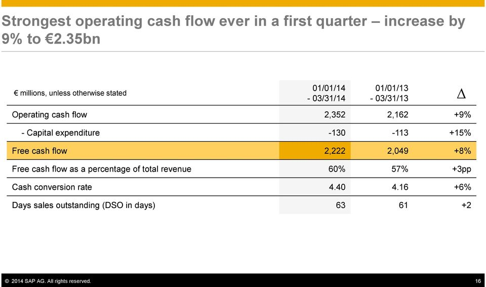 +9% - Capital expenditure -130-113 +15% Free cash flow 2,222 2,049 +8% Free cash flow as a percentage of
