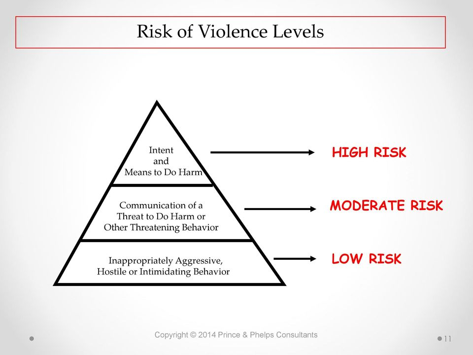 Other Threatening Behavior MODERATE RISK