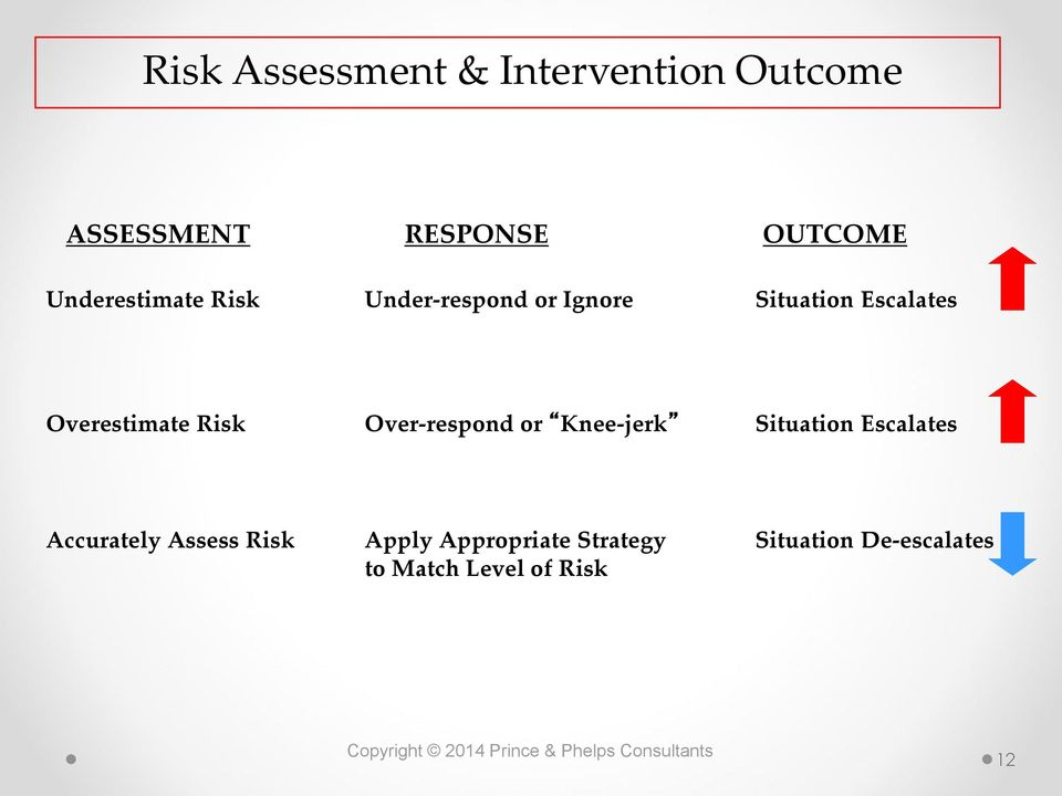 Overestimate Risk Over-respond or Knee-jerk Situation Escalates