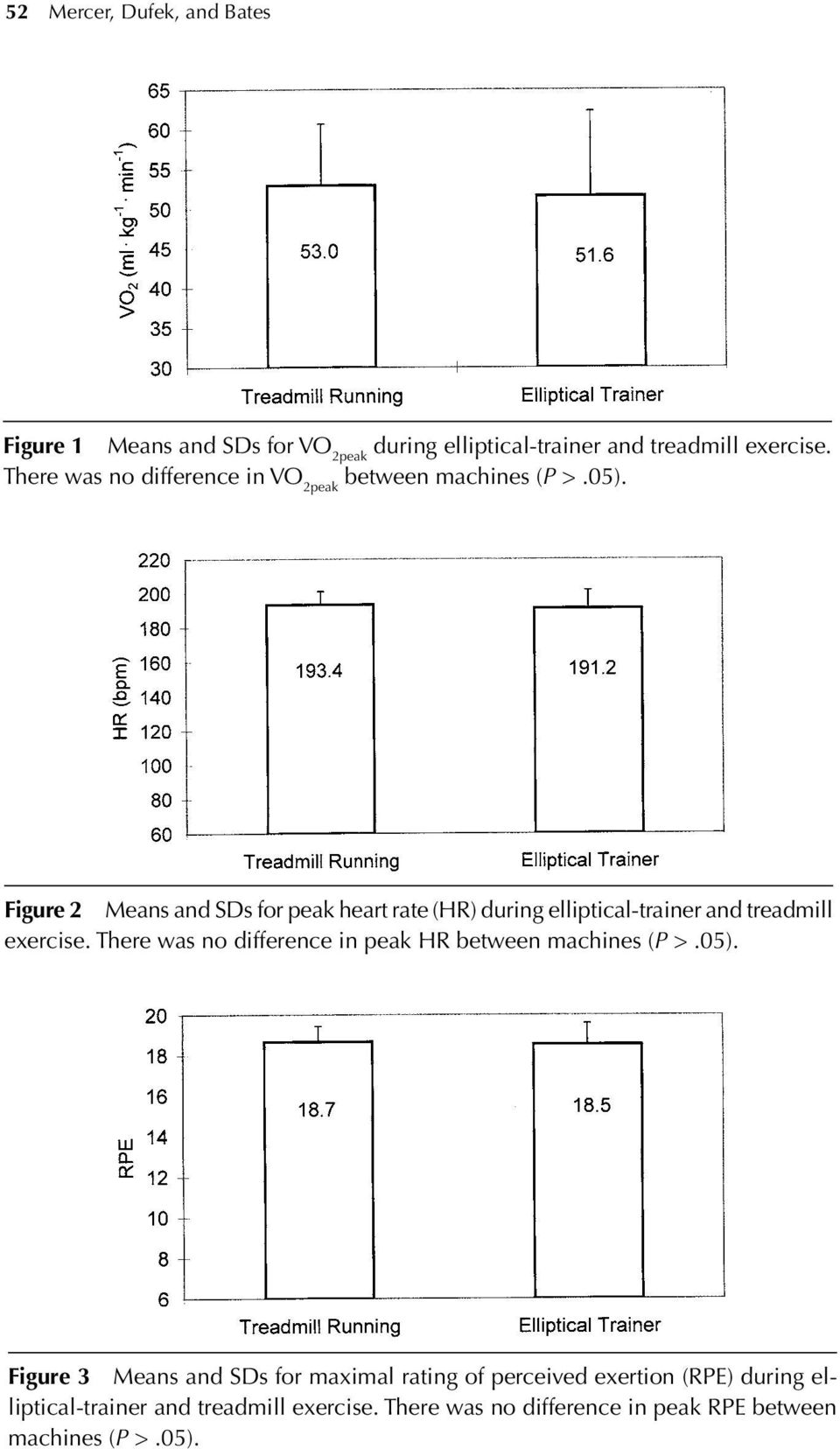 Figure 2 Means and SDs for peak heart rate (HR) during elliptical-trainer and treadmill exercise.