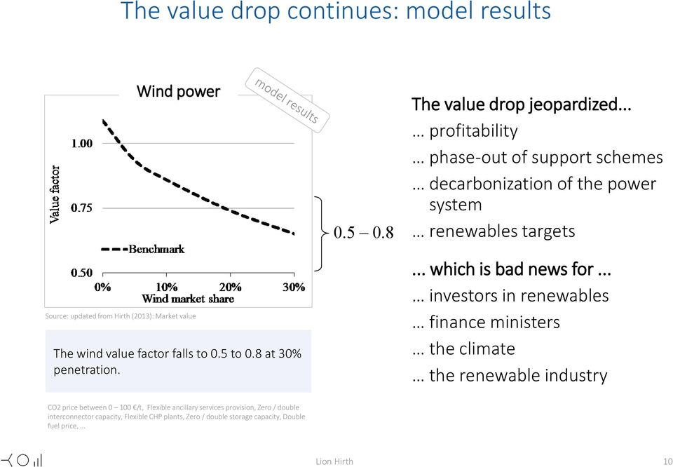 .. profitability phase-out of support schemes decarbonization of the power system renewables targets... which is bad news for.