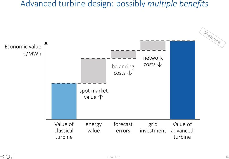 market value Value of classical turbine energy value