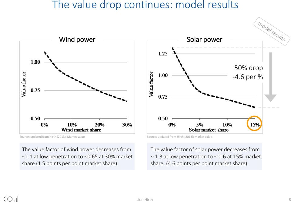 factor of wind power decreases from 1.1 at low penetration to 0.65 at 30% market share (1.