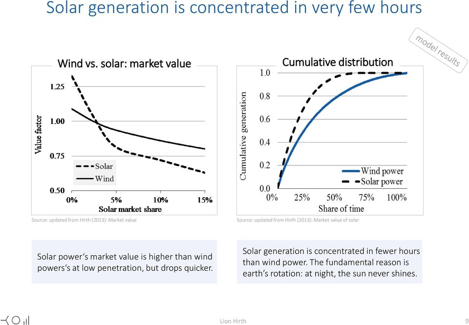 Hirth (2013): Market value of solar Solar power s market value is higher than wind powers s at low penetration,