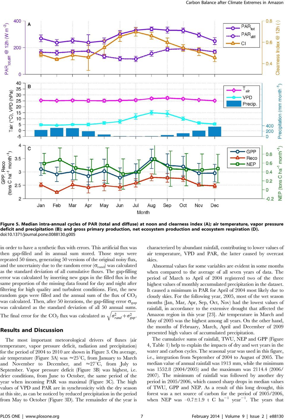 production and ecosystem respiration (D). doi:10.1371/journal.pone.0088130.g005 in order to have a synthetic flux with errors. This artificial flux was then gap-filled and its annual sum stored.