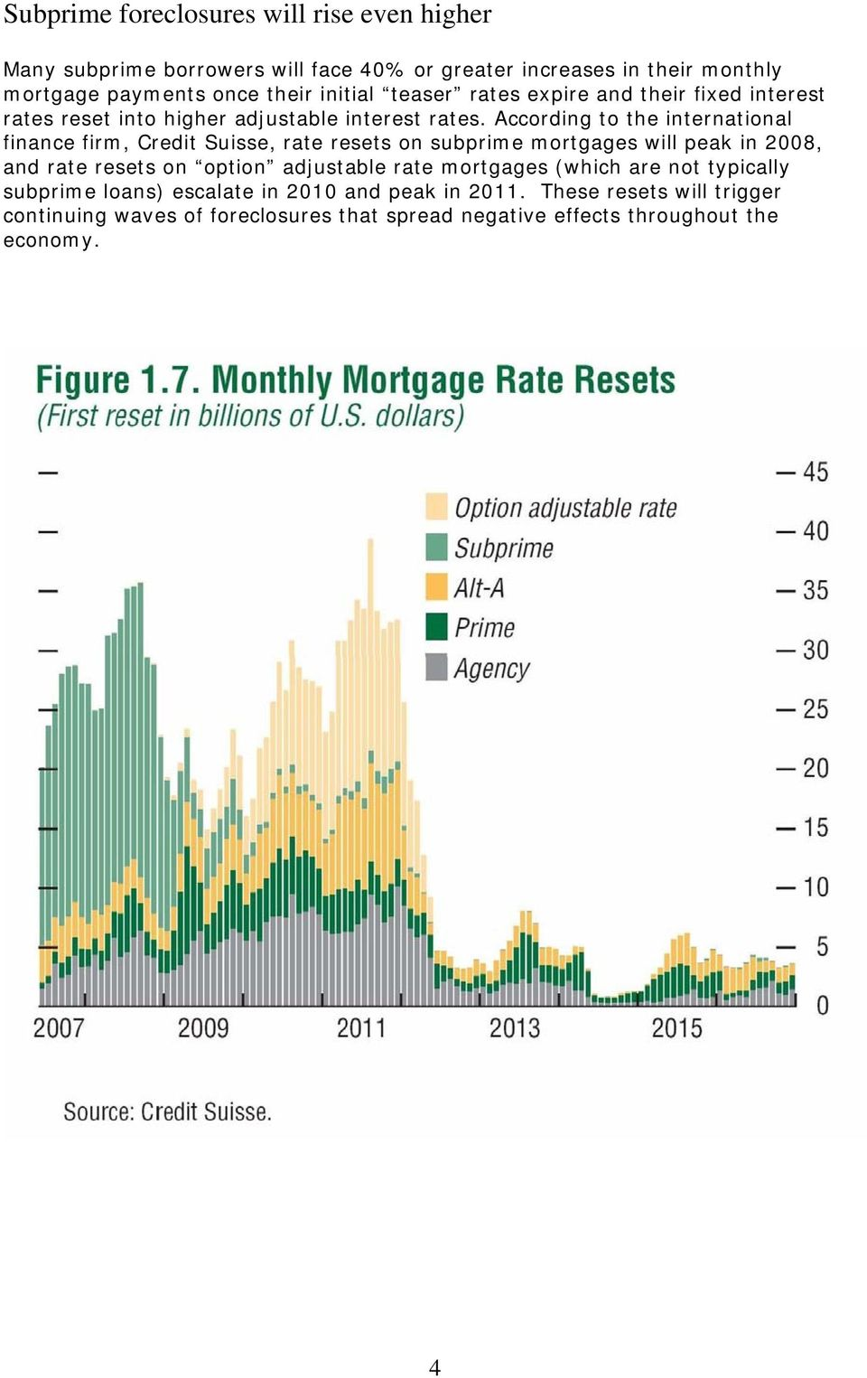 According to the international finance firm, Credit Suisse, rate resets on subprime mortgages will peak in 2008, and rate resets on option adjustable