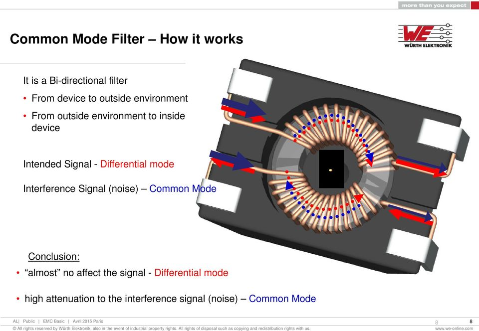 mode Interference Signal (noise) Common Mode Conclusion: almost no affect the signal