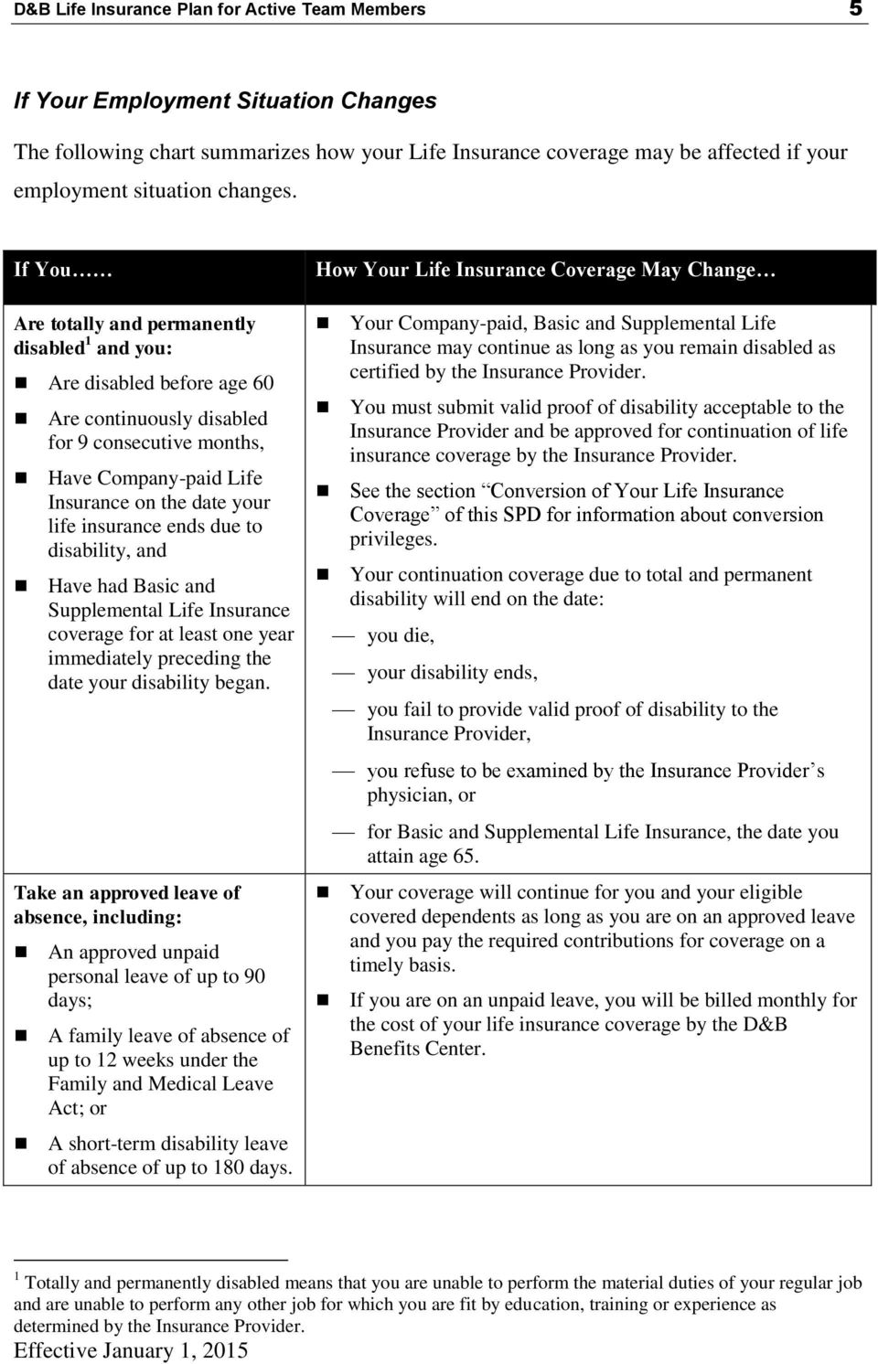If You Are totally and permanently disabled 1 and you: Are disabled before age 60 Are continuously disabled for 9 consecutive months, Have Company-paid Life Insurance on the date your life insurance