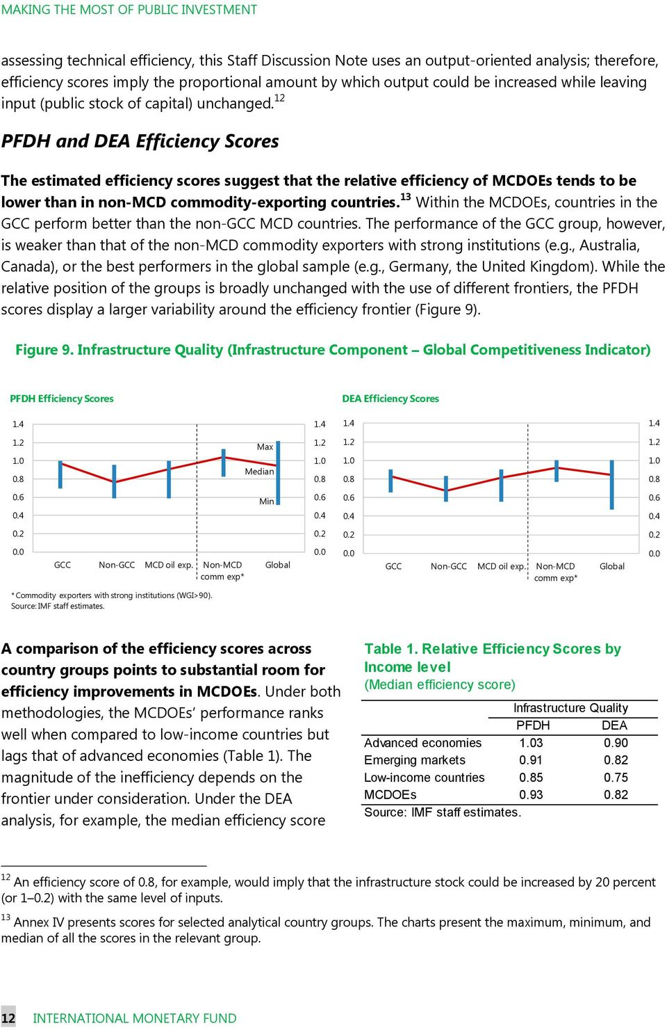 12 PFDH and DEA Efficiency Scores The estimated efficiency scores suggest that the relative efficiency of MCDOEs tends to be lower than in non-mcd commodity-exporting countries.