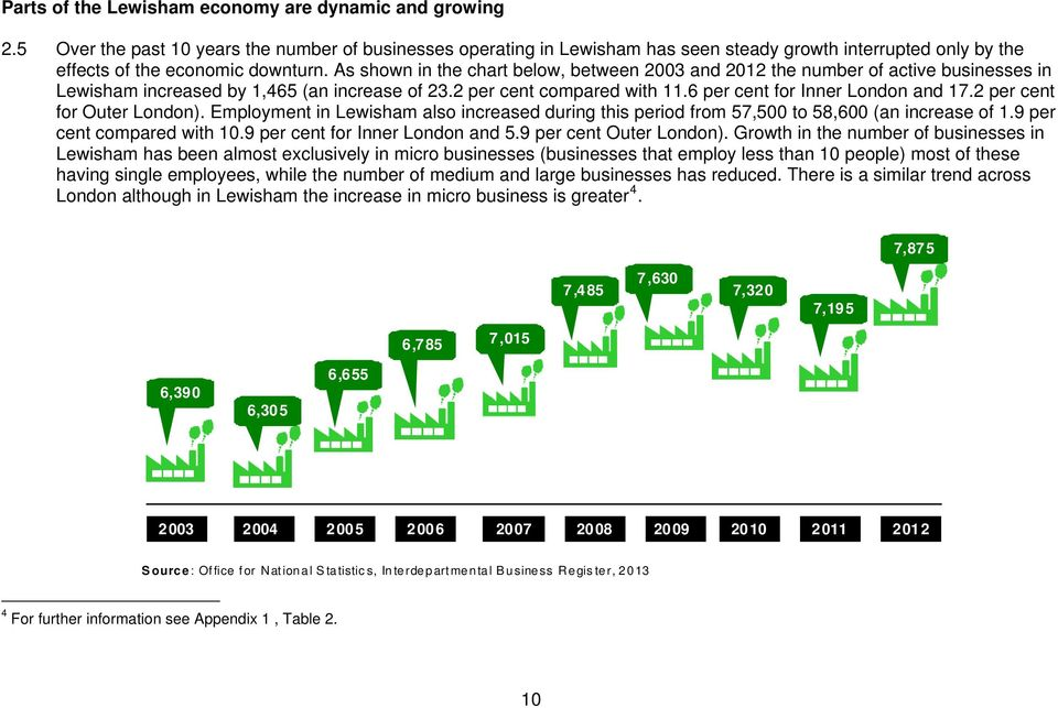 As shown in the chart below, between 2003 and 2012 the number of active businesses in Lewisham increased by 1,465 (an increase of 23.2 per cent compared with 11.6 per cent for Inner London and 17.
