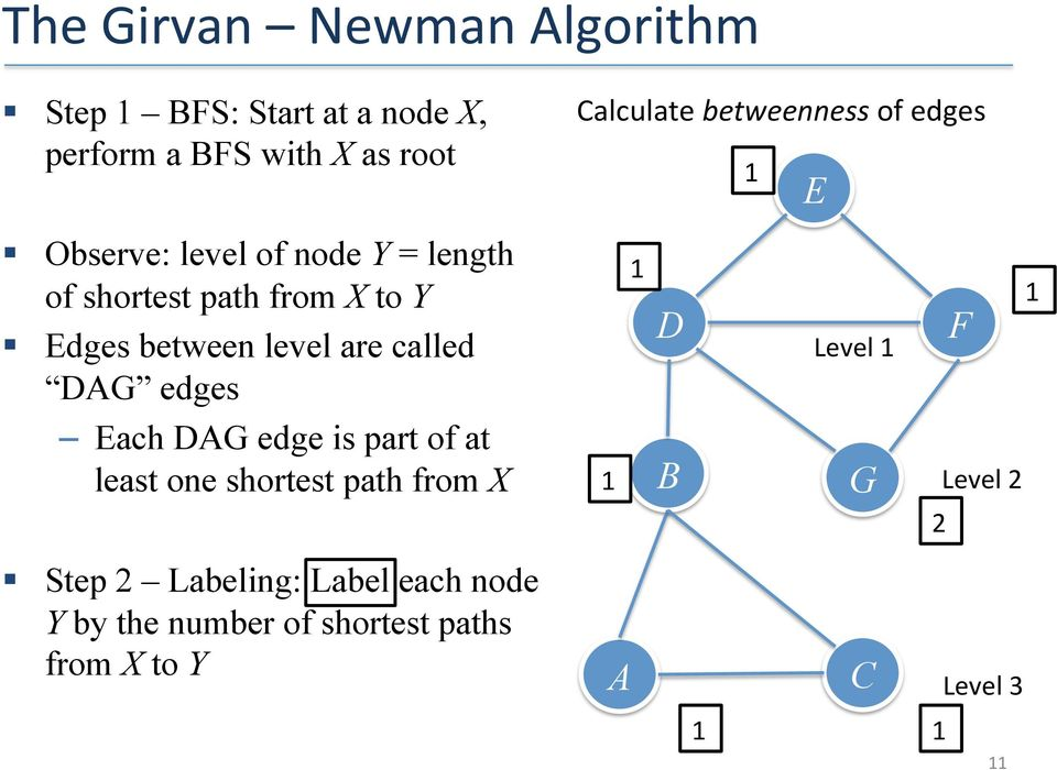 level are called DAG edges Each DAG edge is part of at least one shortest path from X 1 1 D B Level 1 G