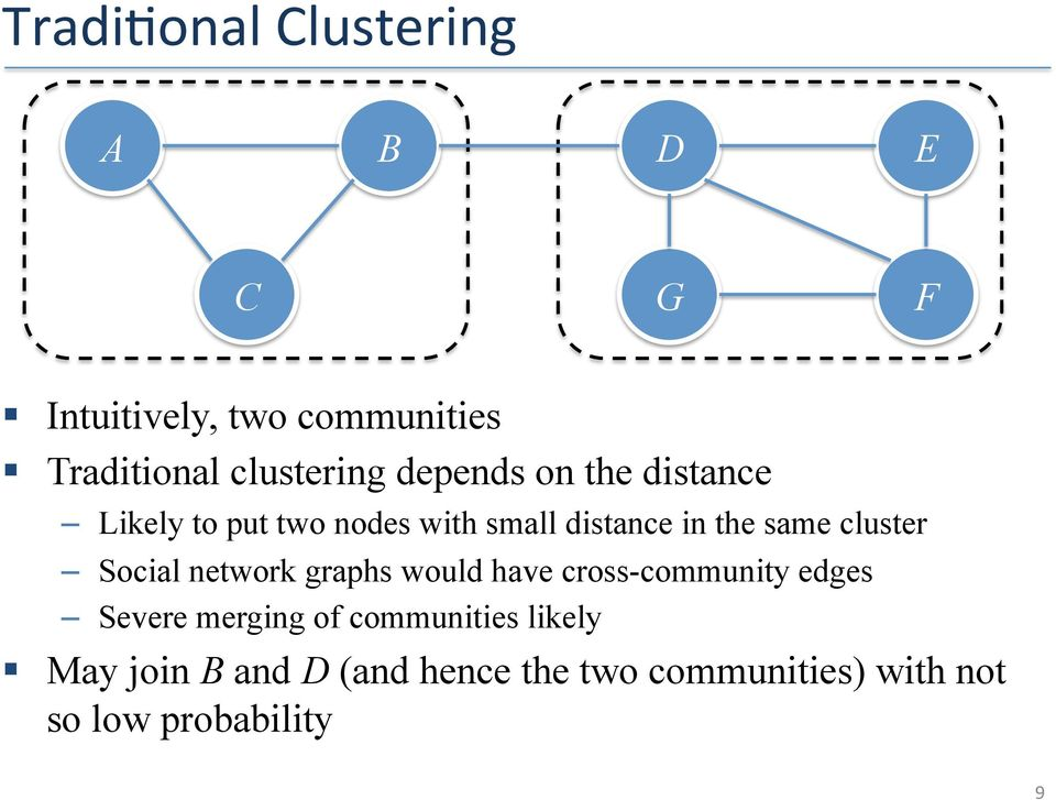 same cluster Social network graphs would have cross-community edges Severe merging of
