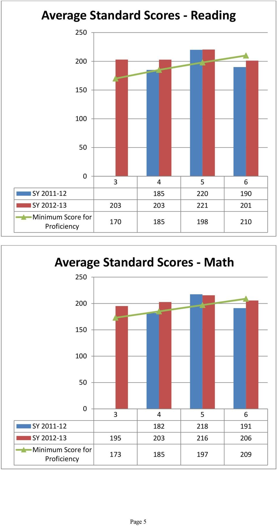 Average Standard Scores Math 250 200 150 100 50 0 3 4 5 6 SY 2011 12 182 218