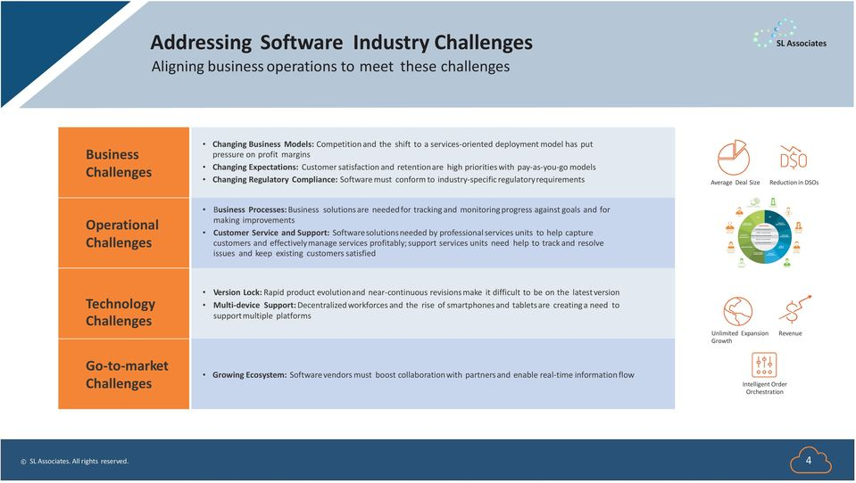 to industry-specific regulatory requirements Average Deal Size Reduction in DSOs Operational Challenges Business Processes: Business solutions are needed for tracking and monitoring progress against