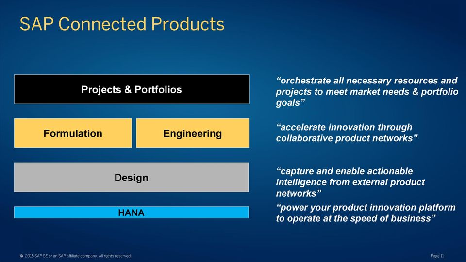 Design HANA capture and enable actionable intelligence from external product networks power your product