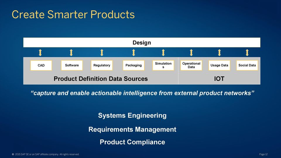 actionable intelligence from external product networks Systems Engineering Requirements