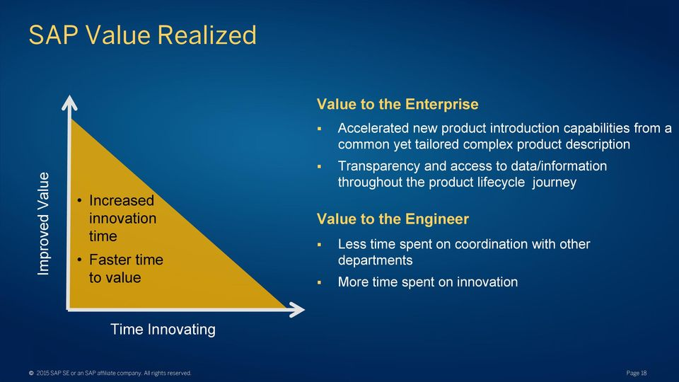 data/information throughout the product lifecycle journey Value to the Engineer Less time spent on coordination with