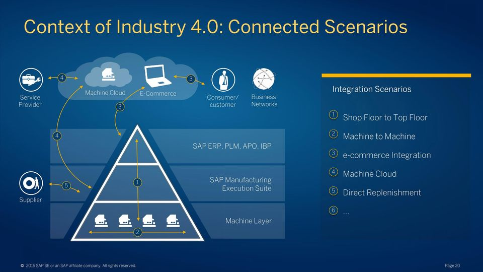 Networks Integration Scenarios 1 Shop Floor to Top Floor 4 SAP ERP, PLM, APO, IBP 2 3 Machine to Machine