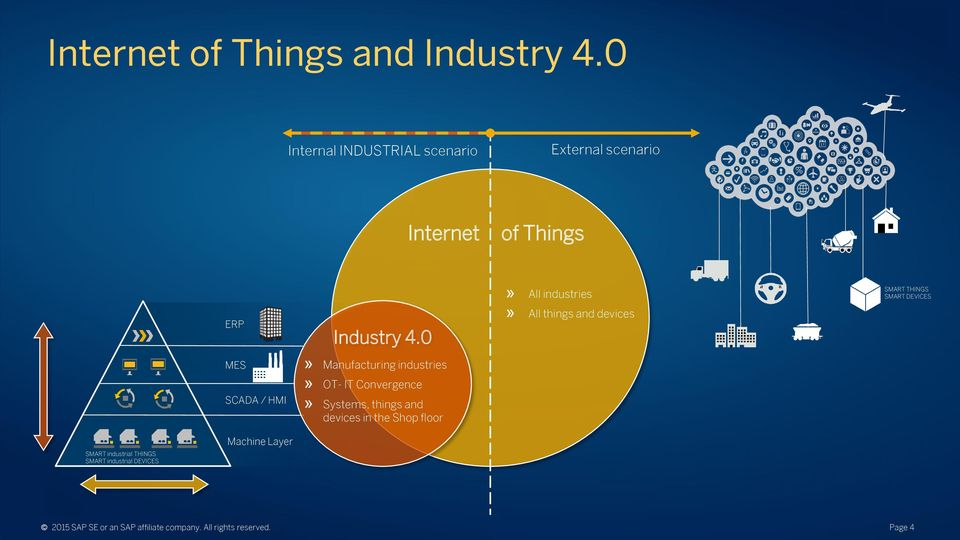 0» All industries» All things and devices SMART THINGS SMART DEVICES 1 SMART industrial THINGS SMART