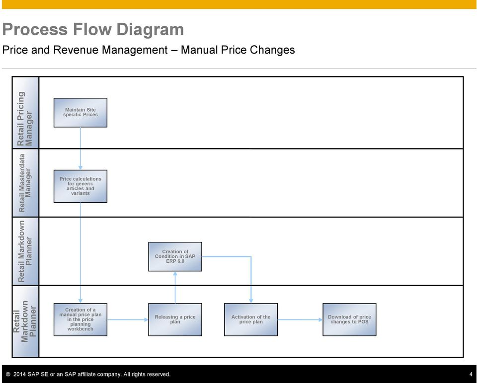 variants Creation of Condition in SAP ERP 6.