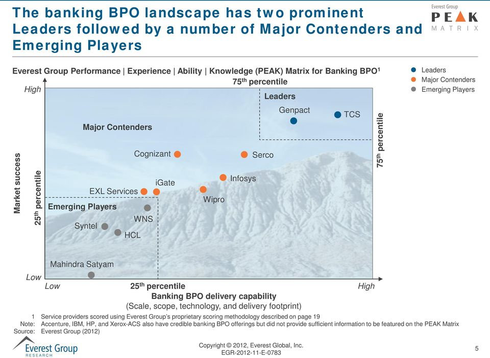 Major Contenders Emerging Players Low Mahindra Satyam Low 25 th percentile Banking BPO delivery capability (Scale, scope, technology, and delivery footprint) 1 Service providers scored using Everest