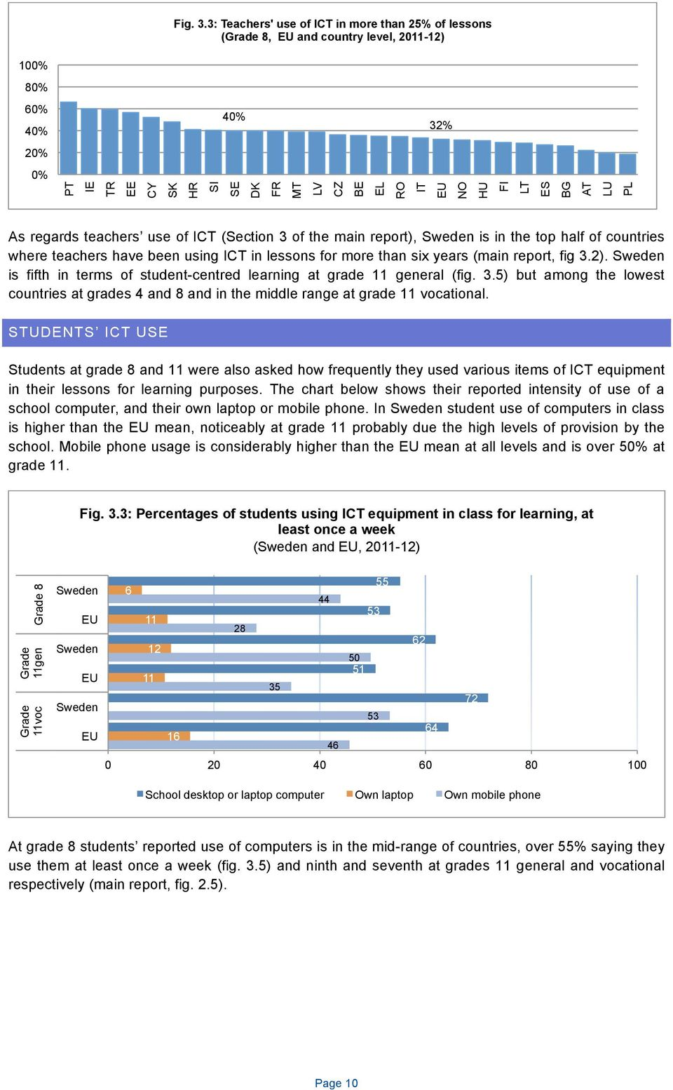 PL As regards teachers use of ICT (Section 3 of the main report), is in the top half of countries where teachers have been using ICT in lessons for more than six years (main report, fig 3.2).