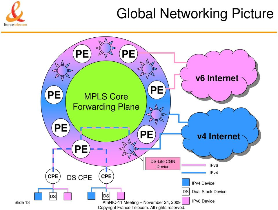 DS-Lite CGN Device IPv6 IPv4 IPv4 Device DS DS DS Slide 13