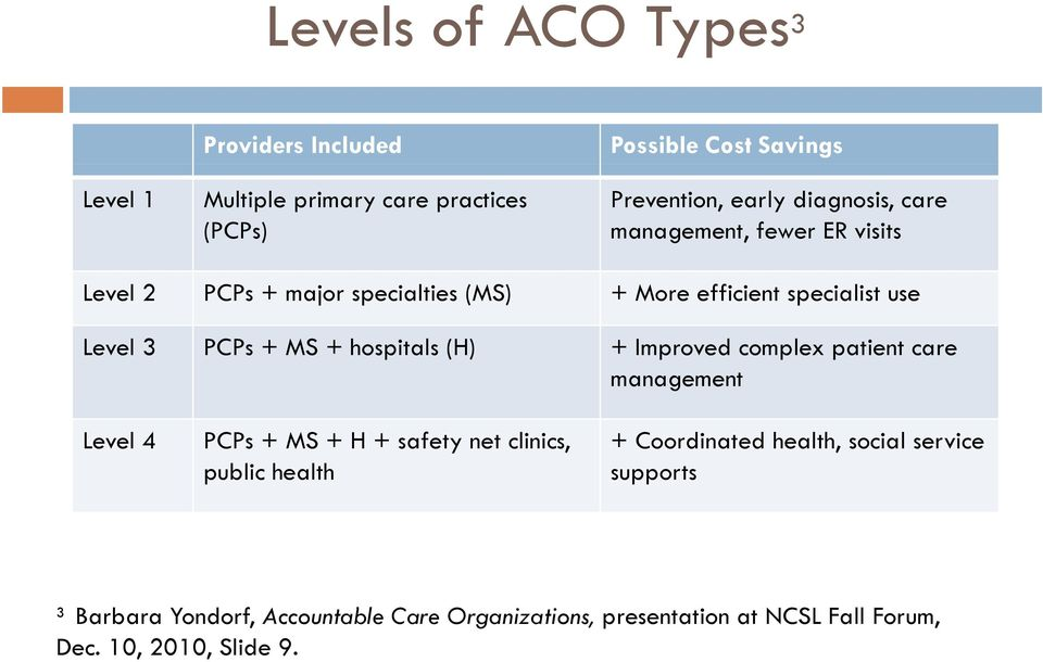 hospitals (H) + Improved complex patient care management aage e Level 4 PCPs + MS + H + safety net clinics, public health +