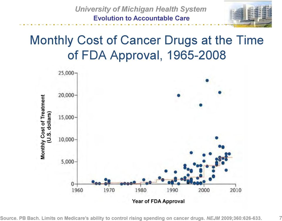 Limits on Medicare s ability to control Year of rising FDA Approval spending on cancer