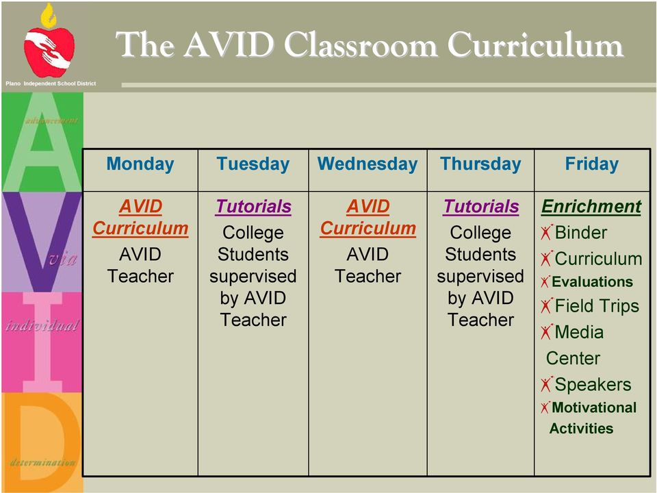 Curriculum AVID Teacher Tutorials College Students supervised by AVID Teacher