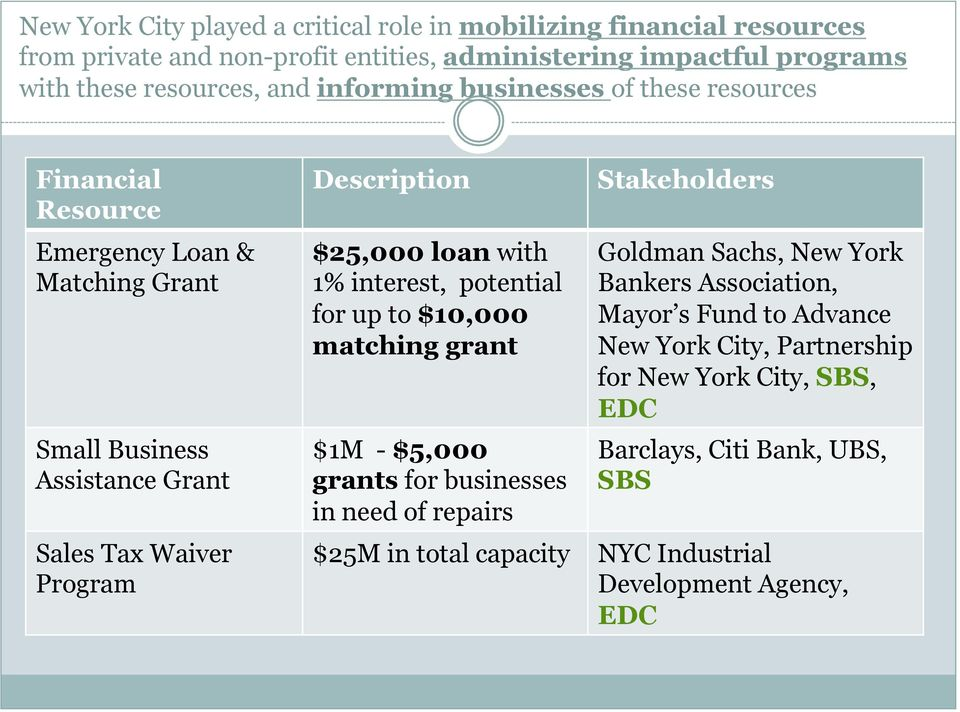 loan with 1% interest, potential for up to $10,000 matching grant $1M - $5,000 grants for businesses in need of repairs Stakeholders Goldman Sachs, New York Bankers