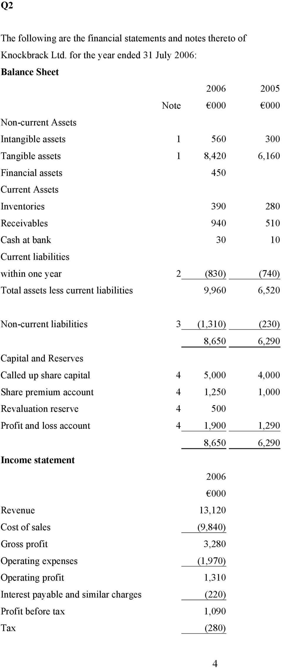 280 Receivables 940 510 Cash at bank 30 10 Current liabilities within one year 2 (830) (740) Total assets less current liabilities 9,960 6,520 Non-current liabilities 3 (1,310) (230) 8,650 6,290