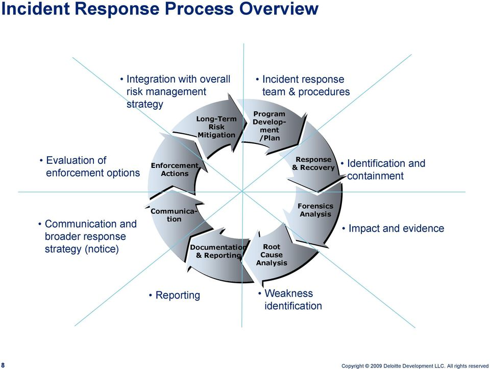 Response & Recovery Identification and containment Communication and broader response strategy (notice)